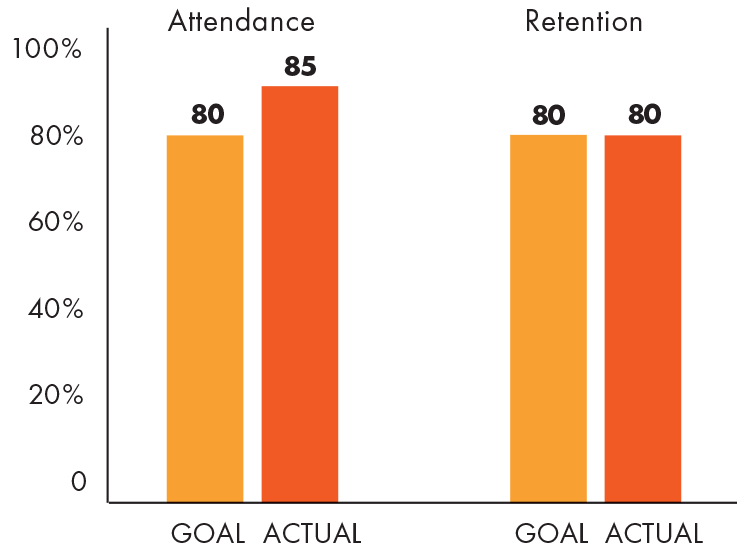 Club attendance and retention